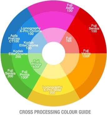 Rendu couleur des pellicules diapositives