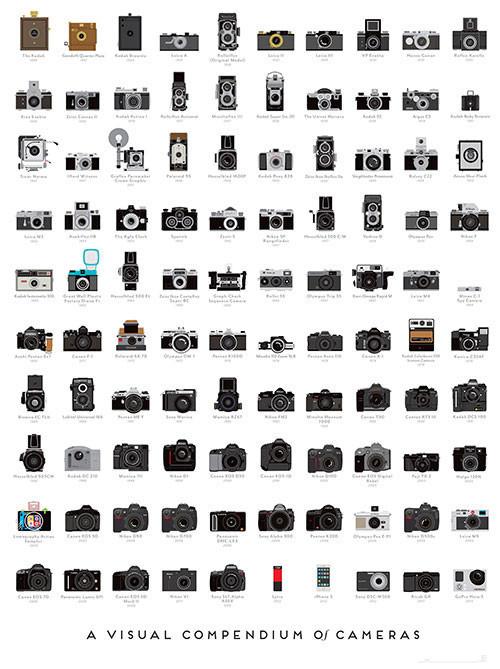 100-appareils-photos-ayant-marque-lhistoire