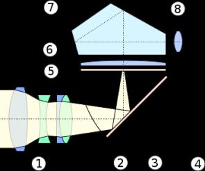 Schéma SLR