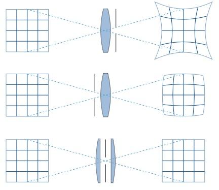 Visualisation de l'influence de la position du diaphragme sur la distorsion.
