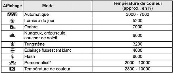 temperature-de-couleur-selon-source-lumineuse numérique