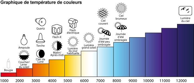 Temperatures de couleur